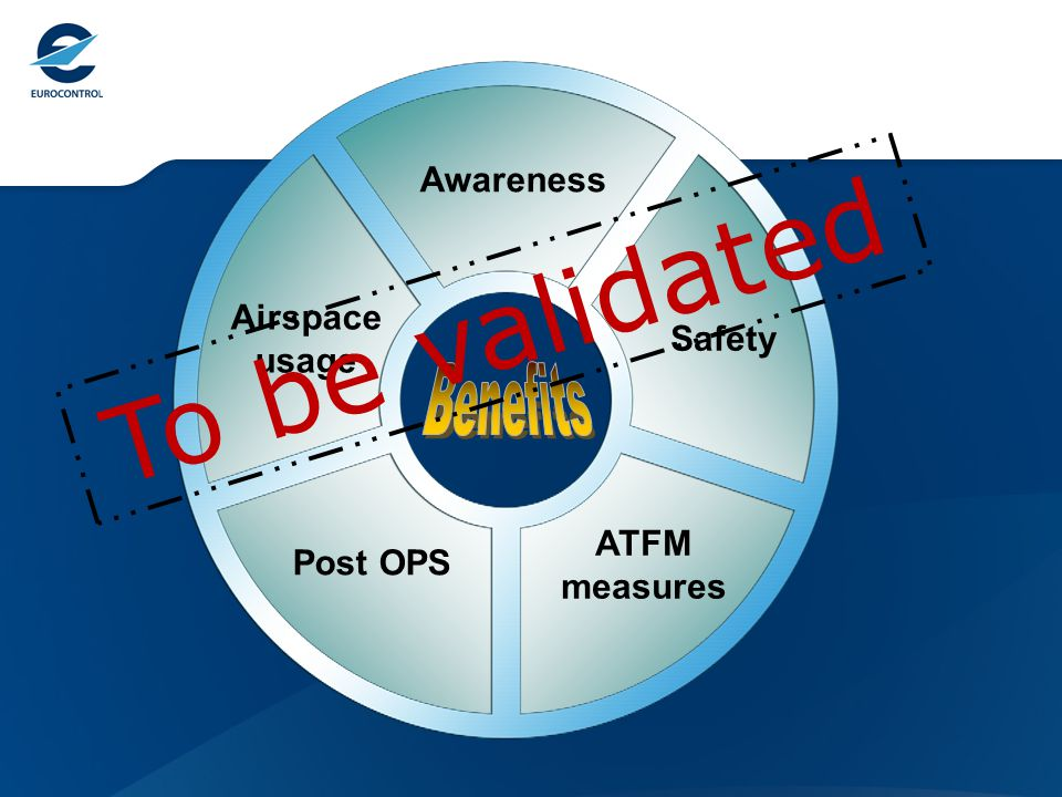 Awareness Safety ATFM measures Post OPS Airspace usage To be validated