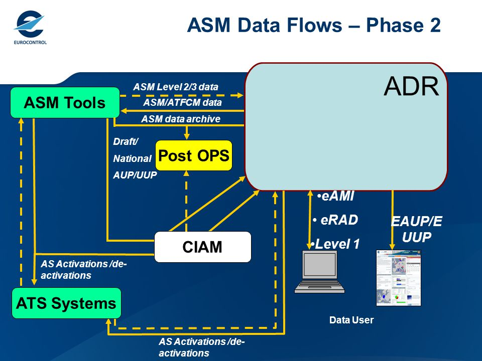 ASM/ATFCM data ASM Tools ADR Draft/ National AUP/UUP AS Activations /de- activations eAMI eRAD Level 1 Data User CIAM EAUP/E UUP ATS Systems ASM Level 2/3 data Post OPS ASM data archive ASM Data Flows – Phase 2