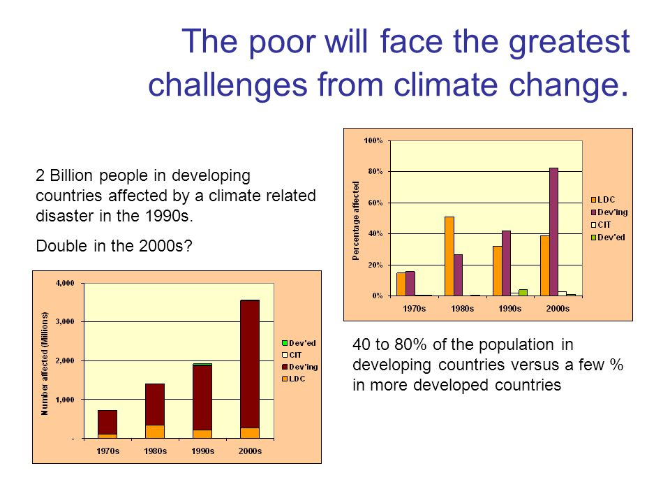 The poor will face the greatest challenges from climate change.