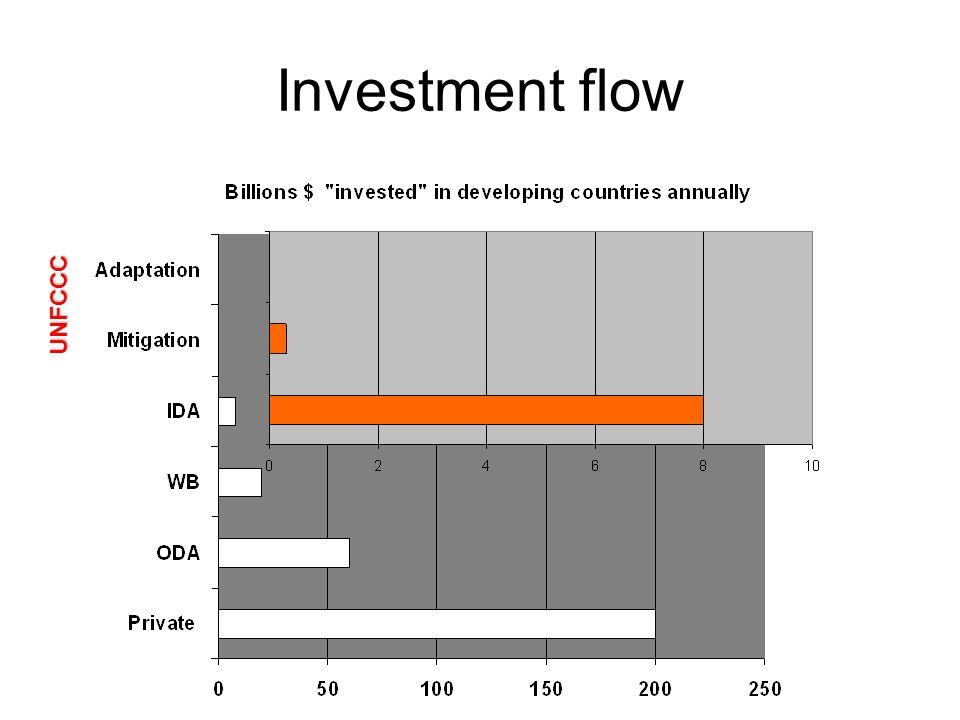 Investment flow UNFCCC