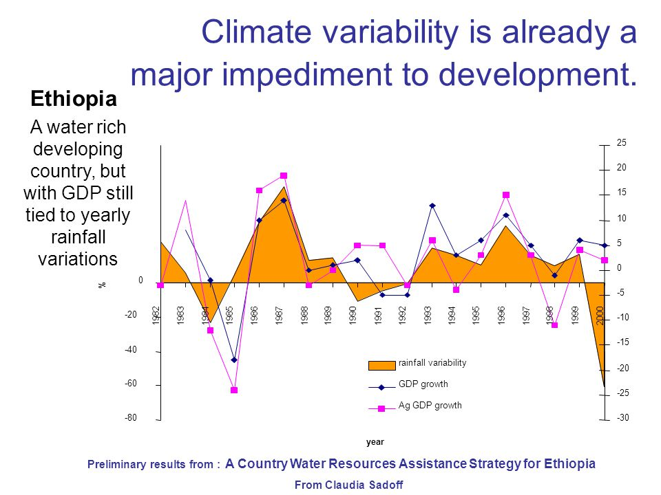Model of 12 years of growth using Smoothed (average rainfall) A simulated 2- year drought Realistic variability Including climate variability gives a different picture of growth prospects Ethiopia 1%