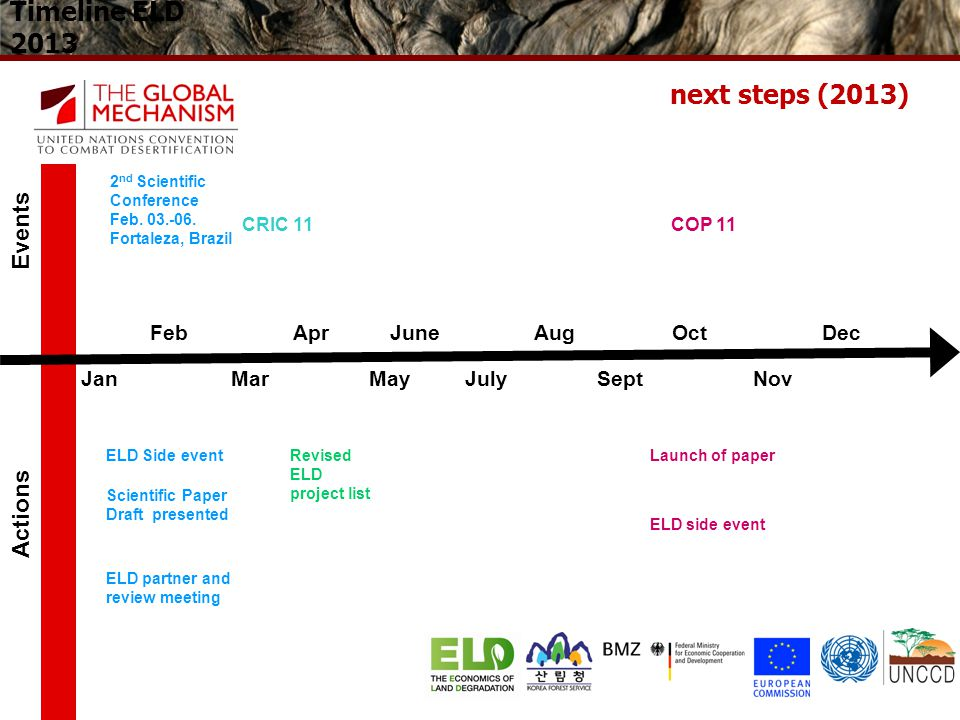 Timeline ELD 2013 Jan MarMayJuly SeptNov Feb Apr JuneAug OctDec 2 nd Scientific Conference Feb.