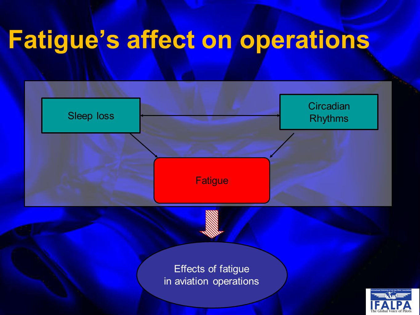 Fatigue's affect on operations Sleep loss Circadian Rhythms Effects of fatigue in aviation operations Fatigue