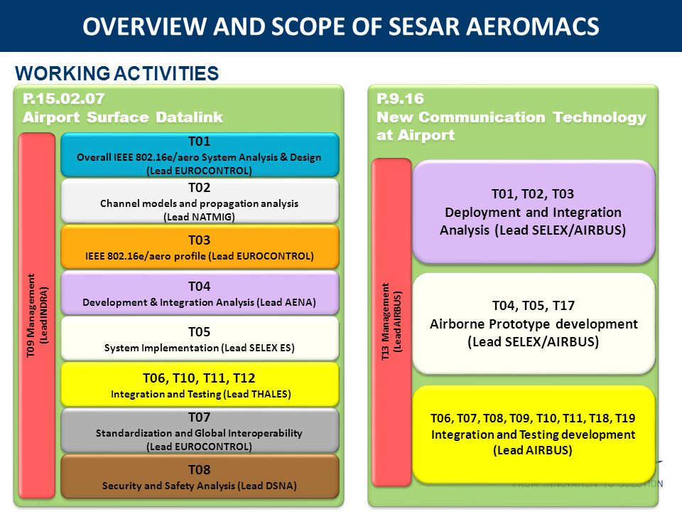 OVERVIEW AND SCOPE OF SESAR AEROMACS 10 P.15.02.07 Airport Surface Datalink P.15.02.07 Airport Surface Datalink T01 Overall IEEE 802.16e/aero System Analysis & Design (Lead EUROCONTROL) T01 Overall IEEE 802.16e/aero System Analysis & Design (Lead EUROCONTROL) T02 Channel models and propagation analysis (Lead NATMIG) T02 Channel models and propagation analysis (Lead NATMIG) T03 IEEE 802.16e/aero profile (Lead EUROCONTROL) T03 IEEE 802.16e/aero profile (Lead EUROCONTROL) T04 Development & Integration Analysis (Lead AENA) T04 Development & Integration Analysis (Lead AENA) T05 System Implementation (Lead SELEX ES) T05 System Implementation (Lead SELEX ES) T06, T10, T11, T12 Integration and Testing (Lead THALES) T06, T10, T11, T12 Integration and Testing (Lead THALES) T07 Standardization and Global Interoperability (Lead EUROCONTROL) T07 Standardization and Global Interoperability (Lead EUROCONTROL) T08 Security and Safety Analysis (Lead DSNA) T08 Security and Safety Analysis (Lead DSNA) T09 Management (Lead INDRA) T09 Management (Lead INDRA) P.9.16 New Communication Technology at Airport P.9.16 New Communication Technology at Airport T01, T02, T03 Deployment and Integration Analysis (Lead SELEX/AIRBUS) T01, T02, T03 Deployment and Integration Analysis (Lead SELEX/AIRBUS) T04, T05, T17 Airborne Prototype development (Lead SELEX/AIRBUS) T04, T05, T17 Airborne Prototype development (Lead SELEX/AIRBUS) T06, T07, T08, T09, T10, T11, T18, T19 Integration and Testing development (Lead AIRBUS) T06, T07, T08, T09, T10, T11, T18, T19 Integration and Testing development (Lead AIRBUS) T13 Management (Lead AIRBUS) T13 Management (Lead AIRBUS) WORKING ACTIVITIES