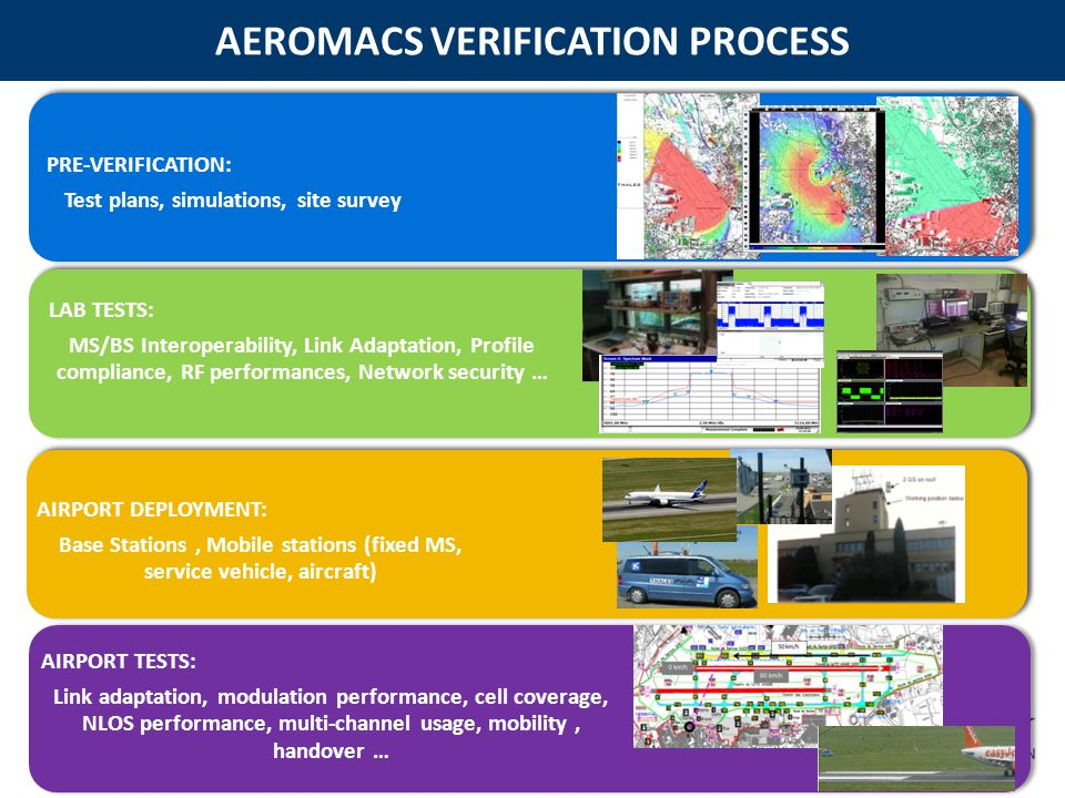 AEROMACS VERIFICATION PROCESS 15 AIRPORT TESTS: Link adaptation, modulation performance, cell coverage, NLOS performance, multi-channel usage, mobility, handover …