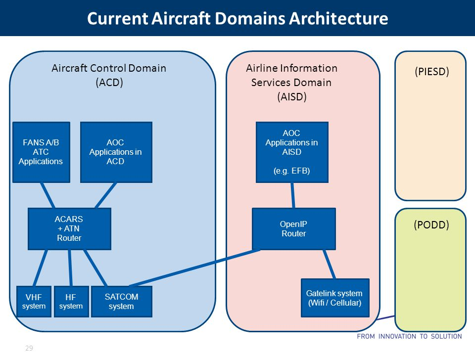 Current Aircraft Domains Architecture 29 VHF system HF system ACARS + ATN Router FANS A/B ATC Applications AOC Applications in ACD SATCOM system OpenIP Router AOC Applications in AISD (e.g.
