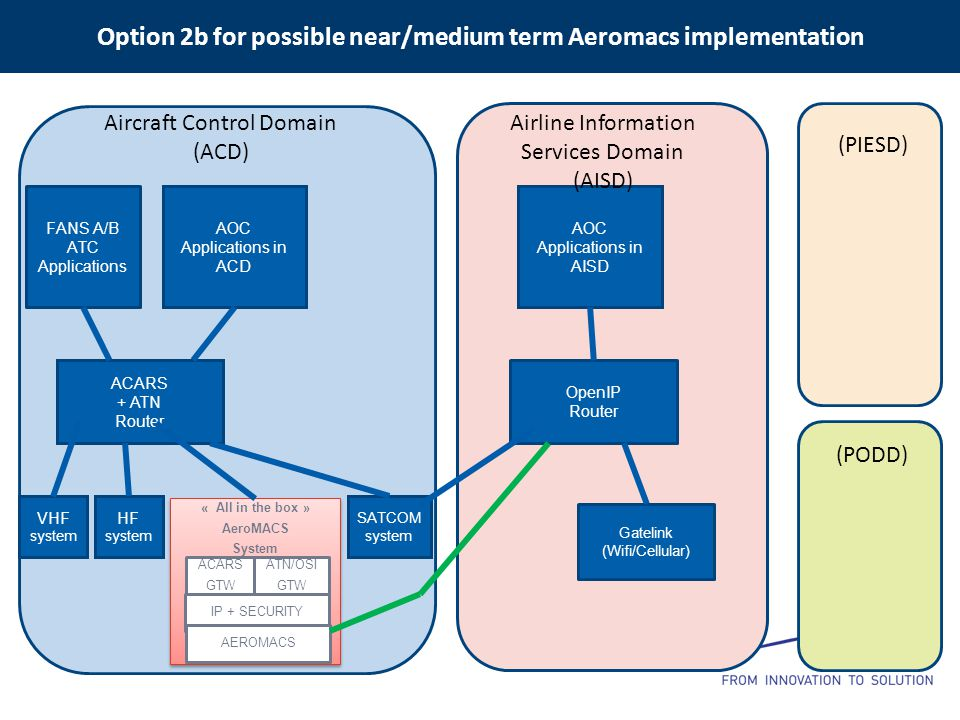 Option 2b for possible near/medium term Aeromacs implementation VHF system HF system ACARS + ATN Router FANS A/B ATC Applications AOC Applications in