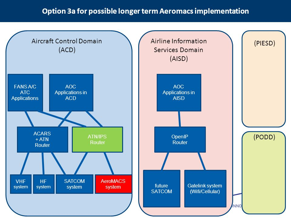Option 3a for possible longer term Aeromacs implementation VHF system HF system ACARS + ATN Router FANS A/C ATC Applications AOC Applications in ACD S