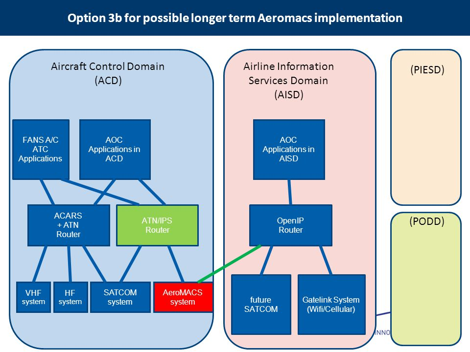 Option 3b for possible longer term Aeromacs implementation VHF system HF system ACARS + ATN Router FANS A/C ATC Applications AOC Applications in ACD SATCOM system OpenIP Router AOC Applications in AISD Gatelink System (Wifi/Cellular) AeroMACS system Aircraft Control Domain (ACD) Airline Information Services Domain (AISD) (PIESD) (PODD) ATN/IPS Router future SATCOM