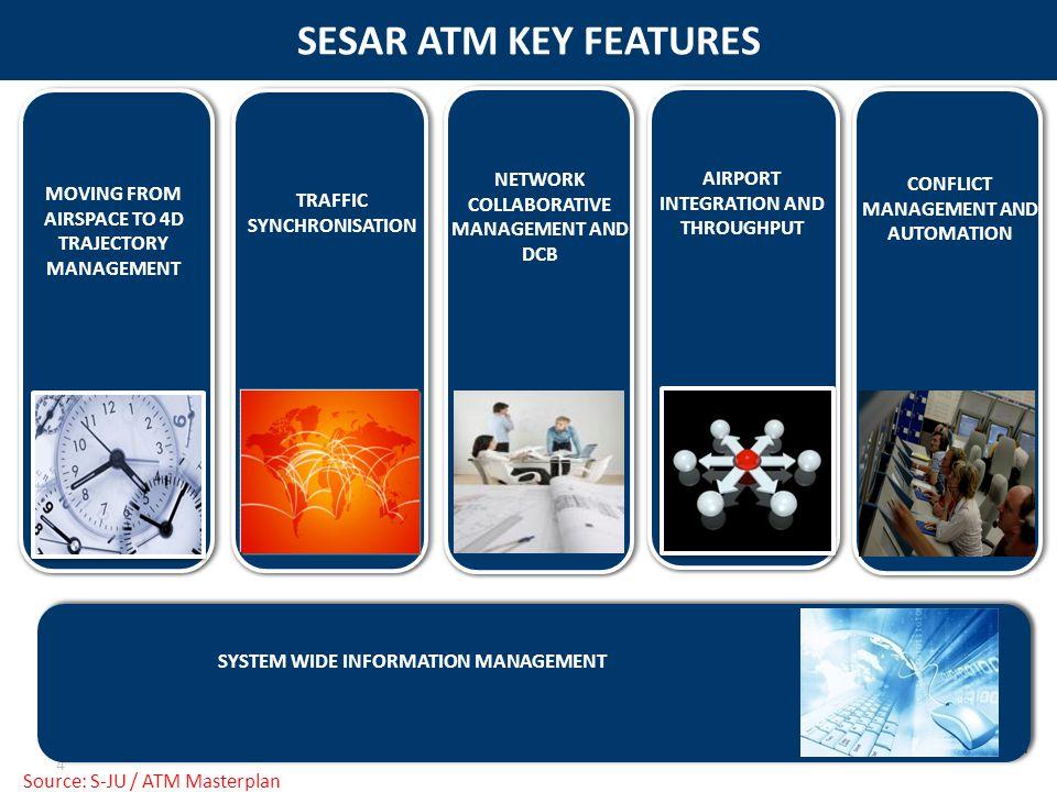 SESAR ATM KEY FEATURES 4 Source: S-JU / ATM Masterplan
