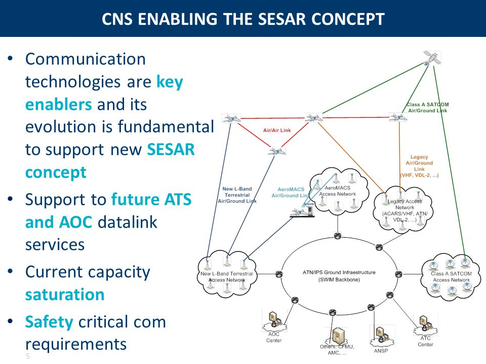 CNS ENABLING THE SESAR CONCEPT 5 Communication technologies are key enablers and its evolution is fundamental to support new SESAR concept Support to future ATS and AOC datalink services Current capacity saturation Safety critical com requirements