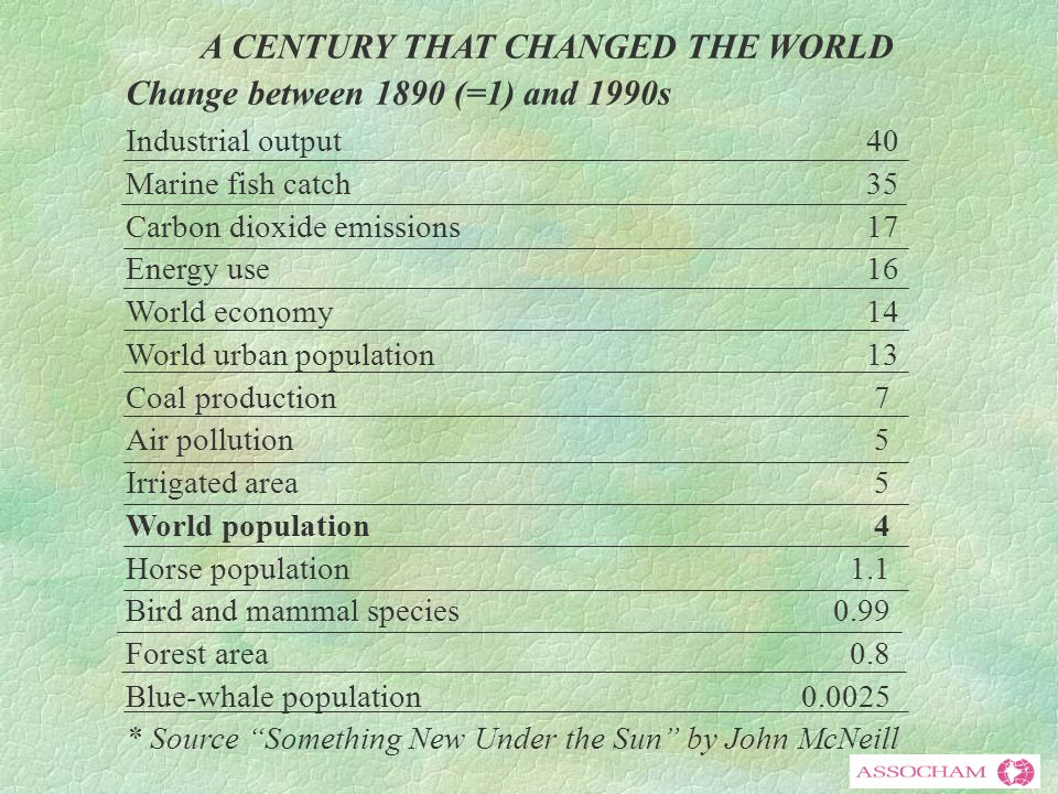 A CENTURY THAT CHANGED THE WORLD Change between 1890 (=1) and 1990s Industrial output40 Marine fish catch35 Carbon dioxide emissions17 Energy use16 World economy14 World urban population13 Coal production 7 Air pollution 5 Irrigated area 5 World population 4 Horse population 1.1 Bird and mammal species 0.99 Forest area 0.8 Blue-whale population 0.0025 * Source Something New Under the Sun by John McNeill