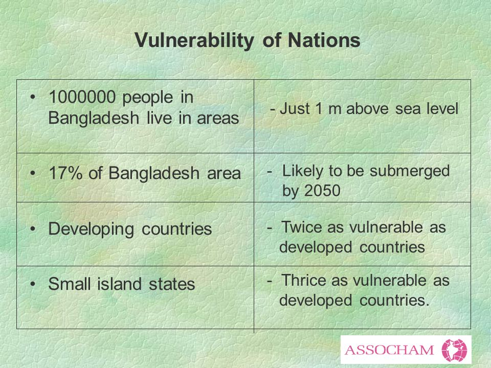 1000000 people in Bangladesh live in areas 17% of Bangladesh area Developing countries Small island states - Just 1 m above sea level - Likely to be submerged by 2050 - Twice as vulnerable as developed countries - Thrice as vulnerable as developed countries.