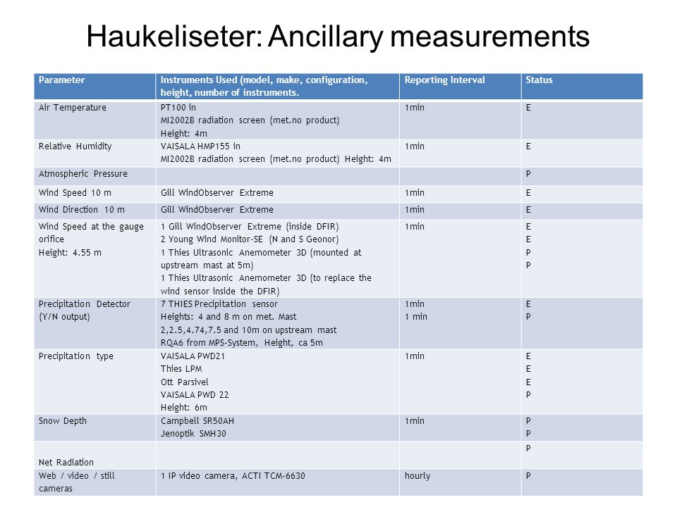 Haukeliseter: Ancillary measurements Parameter Instruments Used (model, make, configuration, height, number of instruments.