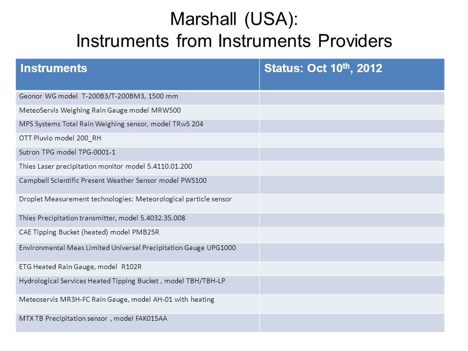 Marshall (USA): Instruments from Instruments Providers InstrumentsStatus: Oct 10 th, 2012 Geonor WG model T-200B3/T-200BM3, 1500 mm MeteoServis Weighing Rain Gauge model MRW500 MPS Systems Total Rain Weighing sensor, model TRwS 204 OTT Pluvio model 200_RH Sutron TPG model TPG-0001-1 Thies Laser precipitation monitor model 5.4110.01.200 Campbell Scientific Present Weather Sensor model PWS100 Droplet Measurement technologies: Meteorological particle sensor Thies Precipitation transmitter, model 5.4032.35.008 CAE Tipping Bucket (heated) model PMB25R Environmental Meas Limited Universal Precipitation Gauge UPG1000 ETG Heated Rain Gauge, model R102R Hydrological Services Heated Tipping Bucket, model TBH/TBH-LP Meteoservis MR3H-FC Rain Gauge, model AH-01 with heating MTX TB Precipitation sensor, model FAK015AA