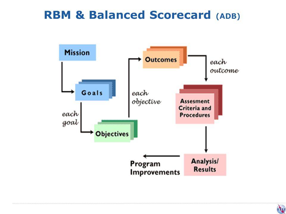 RBM & Balanced Scorecard (ADB)