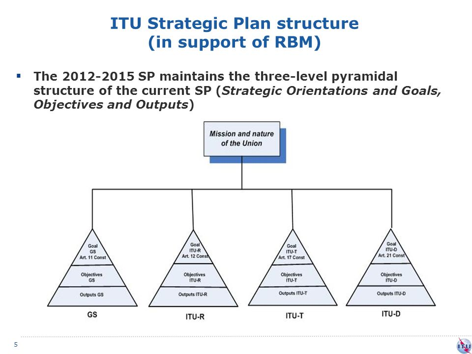 ITU Strategic Plan structure (in support of RBM) 5  The 2012-2015 SP maintains the three-level pyramidal structure of the current SP (Strategic Orientations and Goals, Objectives and Outputs)