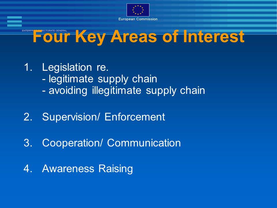 Four Key Areas of Interest 1.Legislation re. - legitimate supply chain - avoiding illegitimate supply chain 2.Supervision/ Enforcement 3.Cooperation/