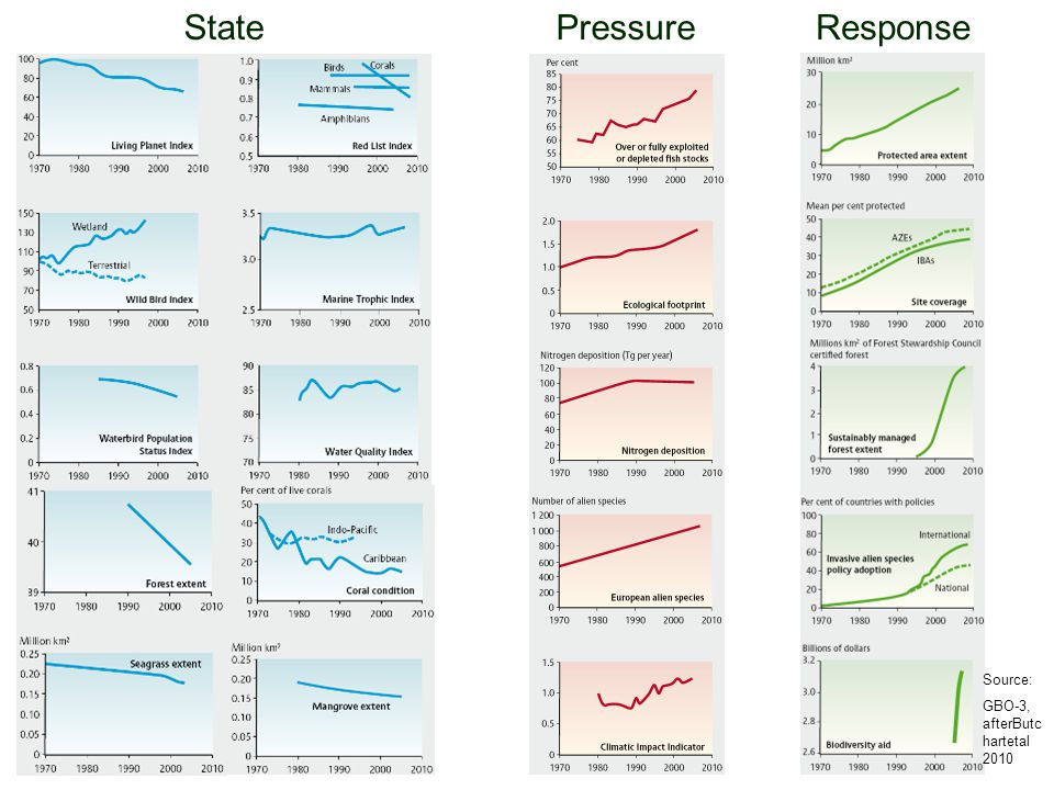 StatePressureResponse Source: GBO-3, afterButc hartetal 2010
