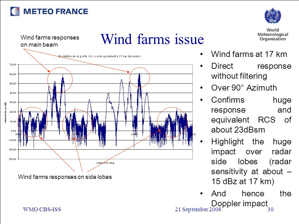 WMO CBS-ISS21 September 200630 Wind farms responses on side lobes Wind farms issue Wind farms responses on main beam Wind farms at 17 km Direct respon