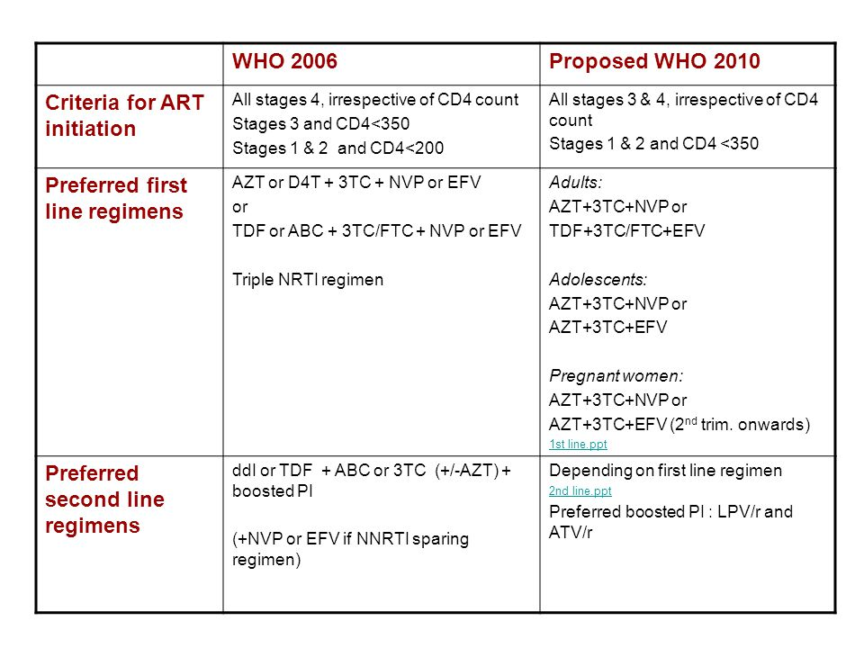 Risk Benefit Analysis Domain BenefitsReduced HIV and TB mortality Use of rifabutin permit standard boosted PI dosing regimens RisksIRIS Reduced adherence due to high pill burden More laboratory monitoring need (LFTs, Hb) TB diagnosis uncertain in situations where TB diagnosed clinically (or smear negative TB) Increased risk of drug-drug interactions and drug toxicity Different TB regimens (rifampicin and rifabutin) with different ART regimens can increase program management complexity Rifabutin is still not available in FDC and daily dose still not approved Values/accept ability Treatment of all patients will reduce transmission of TB within the community Physician fear of IRIS and toxicity risks on concomitant use of ART and TB regimens HCW and families may value reduced risk of TB transmission