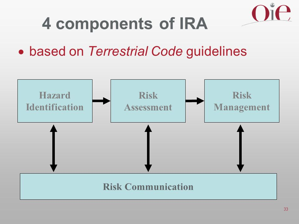 33 4 components of IRA  based on Terrestrial Code guidelines Hazard Identification Risk Assessment Risk Management Risk Communication