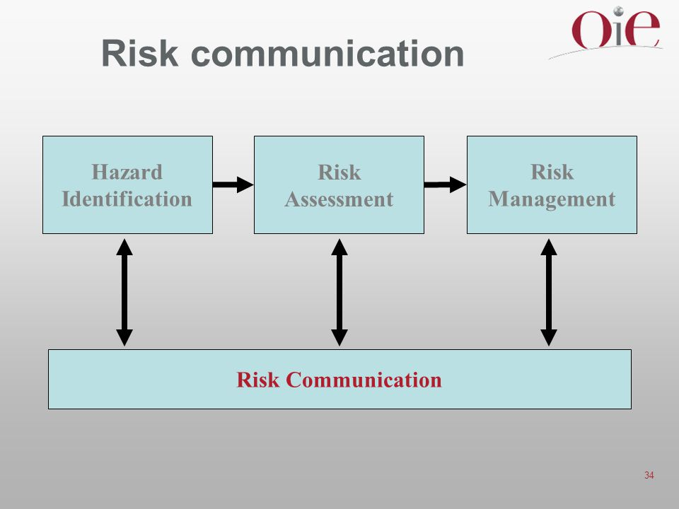 34 Risk communication Hazard Identification Risk Assessment Risk Management Risk Communication