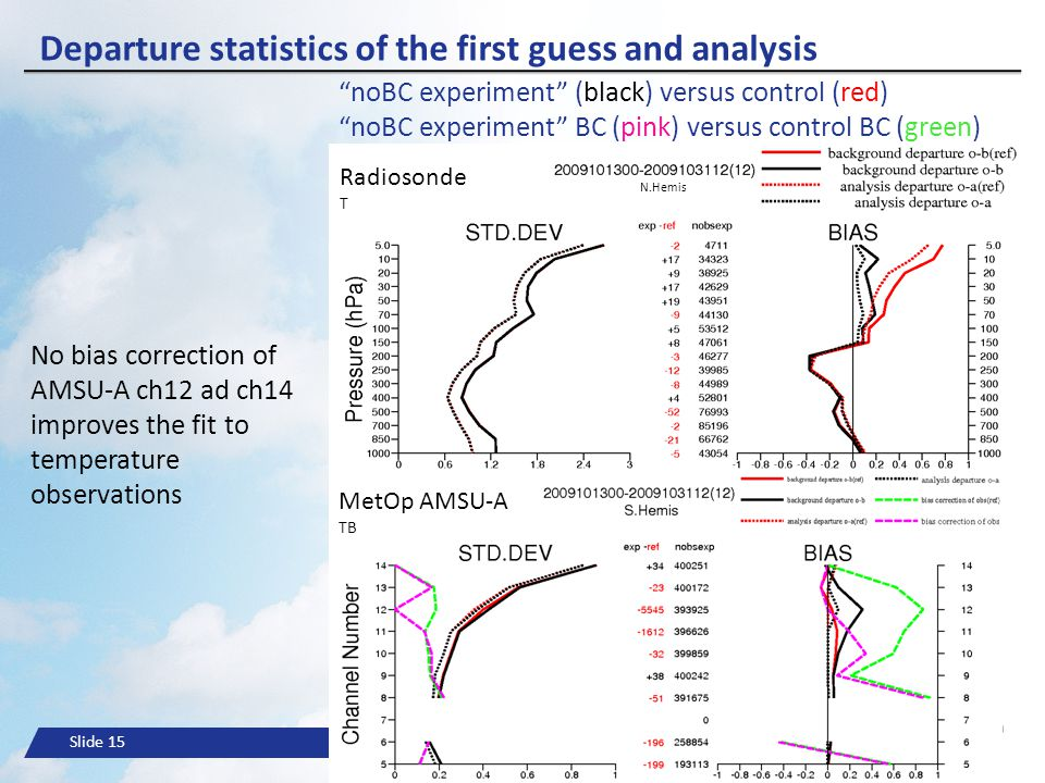 Slide 15© ECMWF Departure statistics of the first guess and analysis Radiosonde T MetOp AMSU-A TB N.Hemis No bias correction of AMSU-A ch12 ad ch14 im