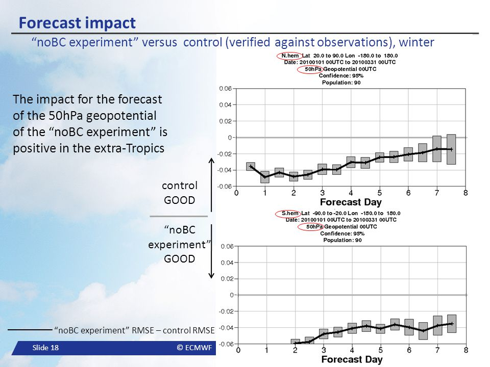 """Slide 18© ECMWF """"noBC experiment"""" RMSE – control RMSE Forecast impact """"noBC experiment"""" versus control (verified against observations), winter control"""