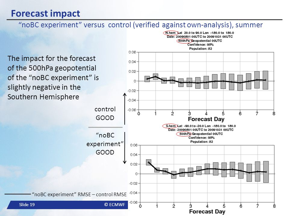 """Slide 19© ECMWF """"noBC experiment"""" RMSE – control RMSE Forecast impact """"noBC experiment"""" versus control (verified against own-analysis), summer control"""