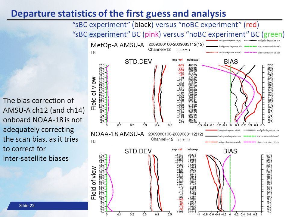 Slide 22© ECMWF Departure statistics of the first guess and analysis MetOp-A AMSU-A TB NOAA-18 AMSU-A TB S.Hemis The bias correction of AMSU-A ch12 (a