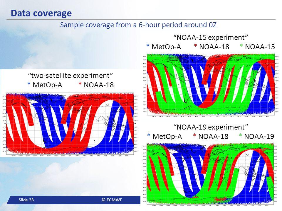 "Slide 33© ECMWF Data coverage ""two-satellite experiment"" * MetOp-A * NOAA-18 ""NOAA-15 experiment"" * MetOp-A * NOAA-18 * NOAA-15 ""NOAA-19 experiment"" *"