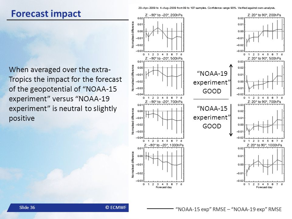 """Slide 36© ECMWF Forecast impact When averaged over the extra- Tropics the impact for the forecast of the geopotential of """"NOAA-15 experiment"""" versus """""""