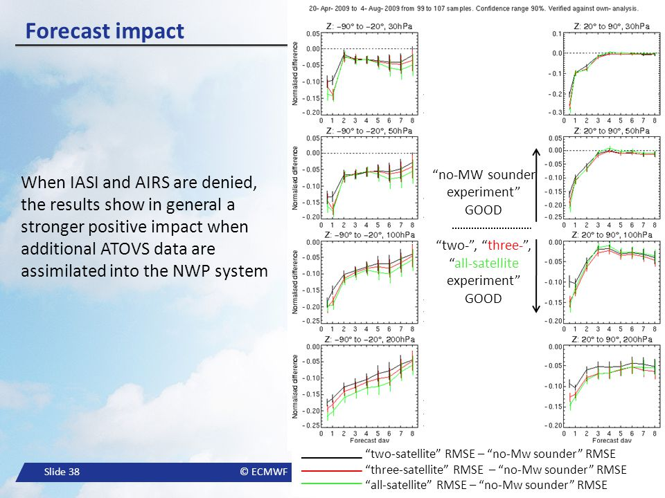 Slide 38© ECMWF Forecast impact When IASI and AIRS are denied, the results show in general a stronger positive impact when additional ATOVS data are a