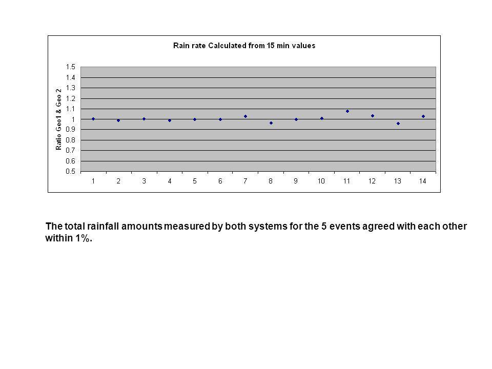 The total rainfall amounts measured by both systems for the 5 events agreed with each other within 1%.