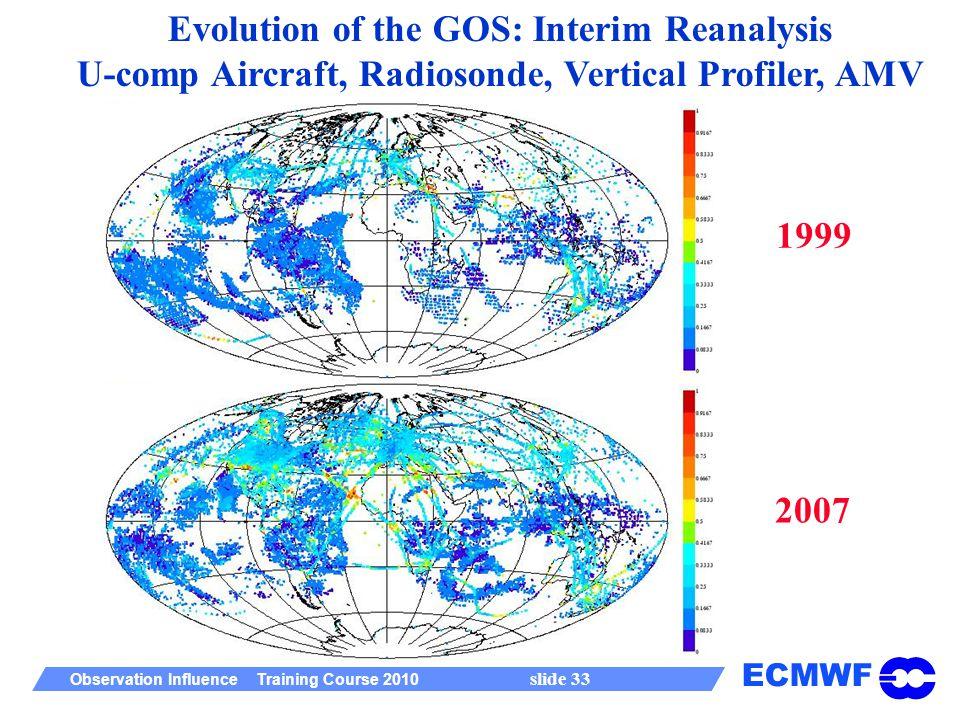 ECMWF Observation Influence Training Course 2010 slide 33 Evolution of the GOS: Interim Reanalysis U-comp Aircraft, Radiosonde, Vertical Profiler, AMV 1999 2007