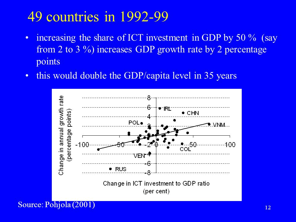 12 49 countries in 1992-99 increasing the share of ICT investment in GDP by 50 % (say from 2 to 3 %) increases GDP growth rate by 2 percentage points this would double the GDP/capita level in 35 years Source: Pohjola (2001)