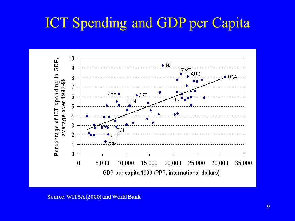 9 ICT Spending and GDP per Capita Source: WITSA (2000) and World Bank