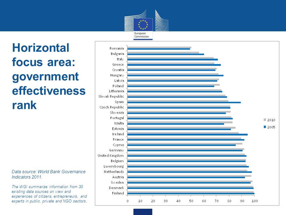 Horizontal focus area: efficiency of public administration Data source: DG ENTR calculations