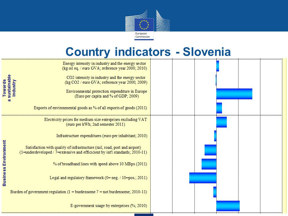 Country indicators - Slovenia Modern and competitive industry Sustainable industry Business environment Entrepreneurship and SMEs