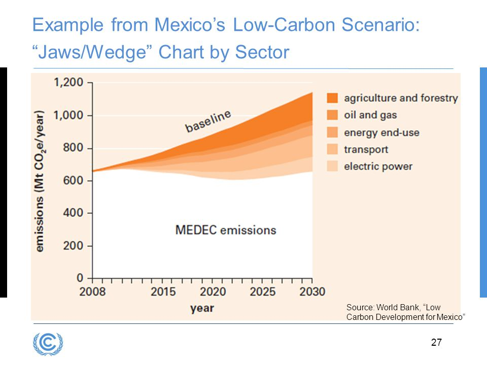 3.27D.27 Example from Mexico's Low-Carbon Scenario: Jaws/Wedge Chart by Sector Source: World Bank, Low Carbon Development for Mexico 27