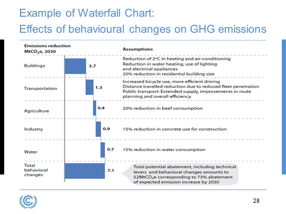 3.28 Example of Waterfall Chart: Effects of behavioural changes on GHG emissions 28