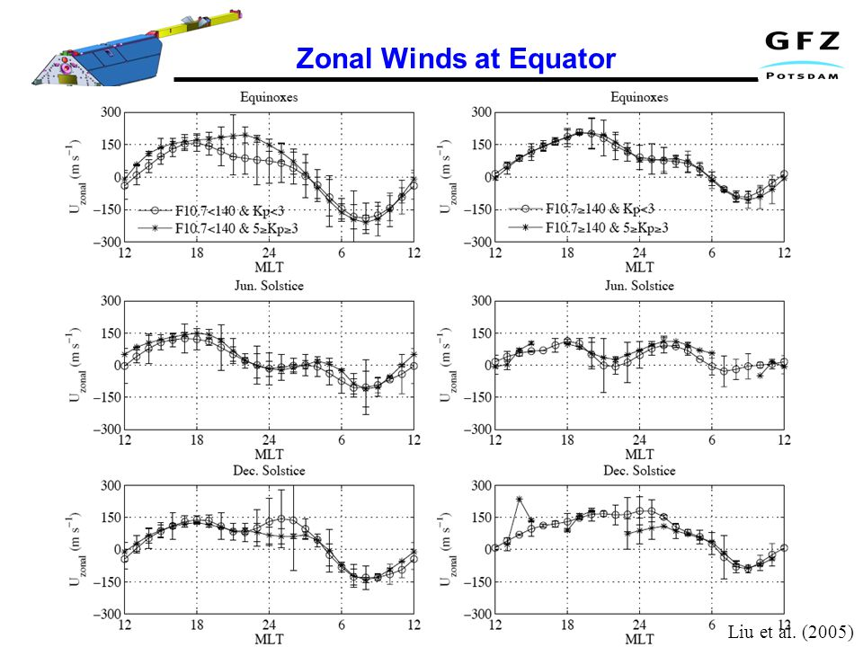 Zonal Winds at Equator Liu et al. (2005)