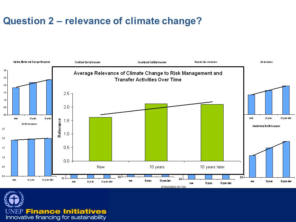 10 Question 2 – relevance of climate change