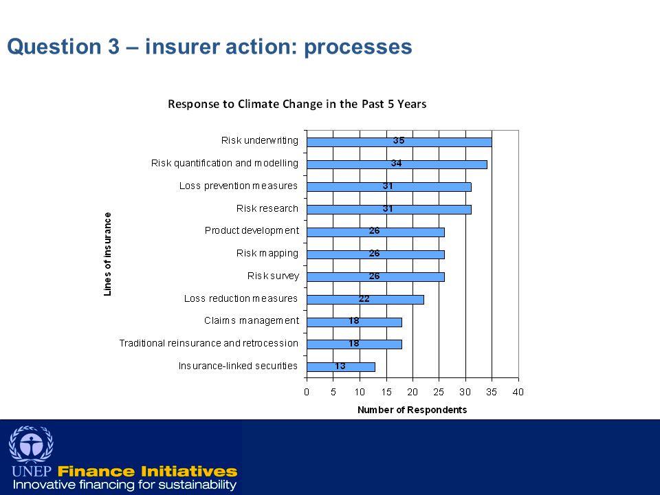 11 Question 3 – insurer action: processes