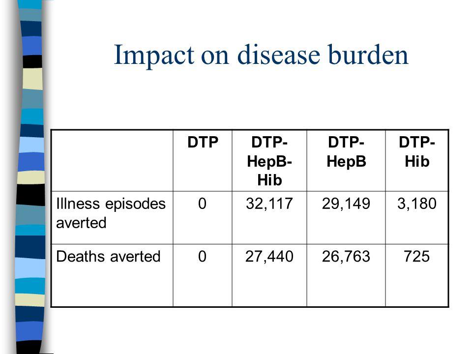 Total per capita costs CostPer capita costs (USD) DTPDTP- HepB-Hib DTP- HepB DTP-Hib Vaccine0.040.460.170.41 Treatment0.680.17 0.67 Total0.720.630.351