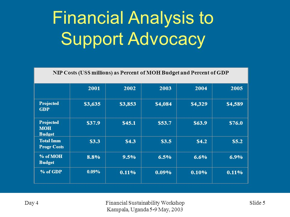 Financial Sustainability Workshop Kampala, Uganda 5-9 May, 2003 Slide 6Day 4 Financial Analysis to Support Advocacy NIP Costs (US$ millions) as Percent of MOH Budget and Percent of GDP 2001 2002200320042005 Projected GDP $3,635$3,853$4,084$4,329$4,589 Projected MOH Budget $37.9$45.1$53.7$63.9$76.0 Total Imm Progr Costs $3.3$4.3$3.5$4.2$5.2 % of MOH Budget 8.8%9.5%6.5%6.6%6.9% % of GDP 0.09% 0.11%0.09%0.10%0.11% EPI costs to grow by 58% by 2005