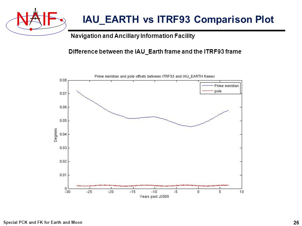 Navigation and Ancillary Information Facility NIF Special PCK and FK for Earth and Moon 26 IAU_EARTH vs ITRF93 Comparison Plot Difference between the