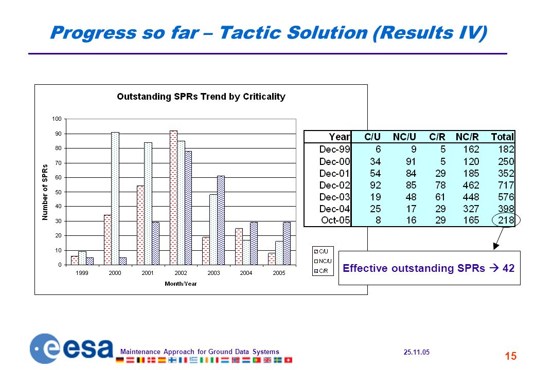 25.11.05 Maintenance Approach for Ground Data Systems 15 Progress so far – Tactic Solution (Results IV) Effective outstanding SPRs  42
