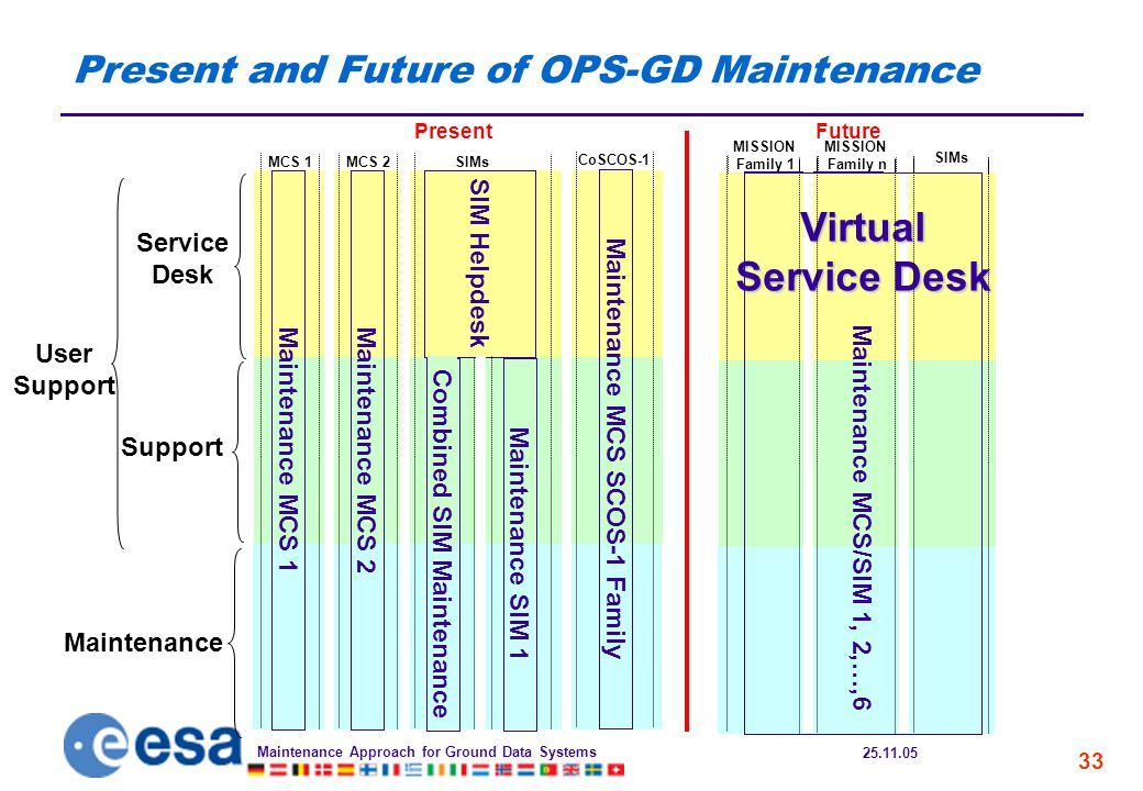 25.11.05 Maintenance Approach for Ground Data Systems 33 Maintenance MCS 1, 2, 3 Maintenance MCS 4, 5, 6 Maintenance SIM 1,2,…,6 Virtual Service Desk MISSION Family 1 Future SIMs MISSION Family n Present and Future of OPS-GD Maintenance Service Desk Maintenance Support Present MCS 1 Maintenance MCS 1 MCS 2 Maintenance MCS 2 SIMs Combined SIM Maintenance SIM Helpdesk Maintenance SIM 1 CoSCOS-1 Maintenance MCS SCOS-1 Family Maintenance SIM 1,2,…,6 Virtual Service Desk Maintenance MCS 1, 2,…,6 Virtual Service Desk Maintenance MCS/SIM 1, 2,…,6 User Support
